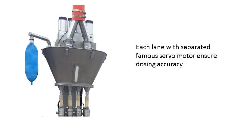 multi lane auger machine